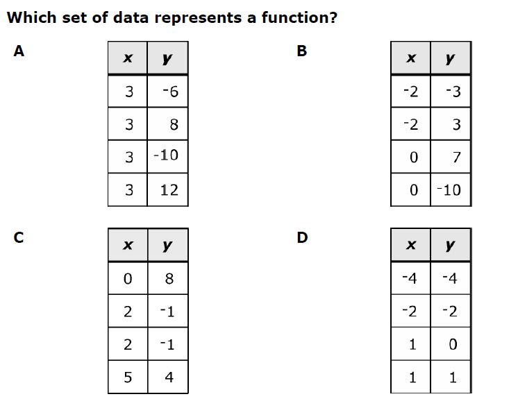 Math love function not a function open middle problem for What is function template