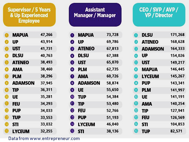 Who would not want a bigger salary? Everyone needs it to pay their rents, loans, mortgage, monthly bills, everyday expenditures etc.  According to the data collected for 2017 shown in an infographic from www.entrepreneur.com, that the top universities which produce the highest paid employees are the University of the Philippines, Mapúa University, University of Santo Tomas, Ateneo de Manila University, and De La Salle University, depending on the employees level of experience.  Advertisement       Sponsored Links   A person's salary is rarely discussed among his/her friends or family as it is taboo to even bring that topic into discussion. It is also not polite to ask someone how much they make as it is something that should be kept a secret.    However, even though people rarely talk about their salaries, it is a thought that has crossed everyone's mind at one point. We're sure you have thought about how much money your seatmate back in college earns today.    If you are curious yet too shy to ask for a person's salary, the closest answer you can get is this infographic prepared by JobStreet and Entrepreneur.ph. The graph was based on the averages of self-reported salaries of its users.                      For the year 2017, the infographic showed that the top universities which produce the highest paid employees are the University of the Philippines, Mapúa University, University of Santo Tomas, Ateneo de Manila University, and De La Salle University, depending on the level of experience of the employees.  Aside from the top universities, the data also showed top 5 fields of graduates per school, which tell the industry where graduates from each school would land a job.      Read More:  Former Executive Secretary Worked As a Domestic Worker In Hong Kong Due To Inadequate Salary In PH    Beware Of  Fake Online Registration System Which Collects $10 From OFWs— POEA    Is It True, Duterte Might Expand Overseas Workers Deployment Ban To Countries With Many Cases of Ab