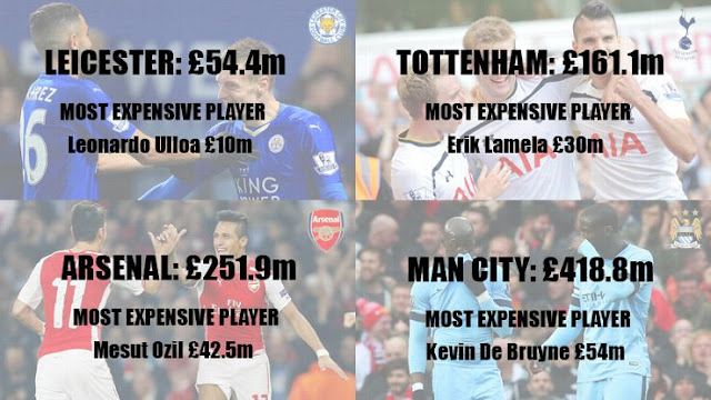 Leicester squad cost compared to Man City, Tottenham and Arsenal