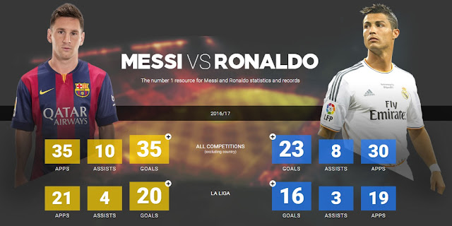 Messi vs Ronaldo 2016-2017