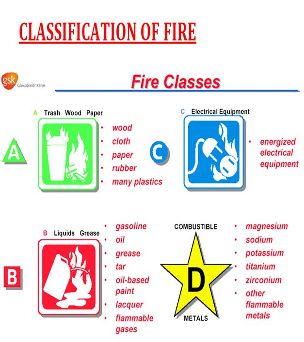 Fire Classification ~ Health Safety and Environment