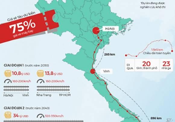 Bất ngờ với lý giải của Thứ trưởng về đầu tư một km đường sắt cao tốc Bắc Nam cần 38 triệu USD
