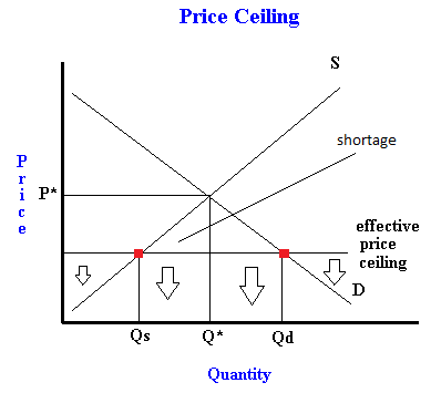 What Is A Price Ceiling Examples Of Binding And Non Binding