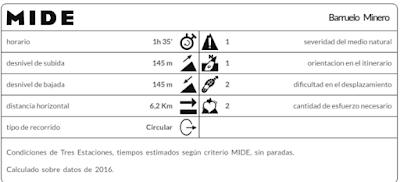 Información de la ruta Barruelo Minero (MIDE)