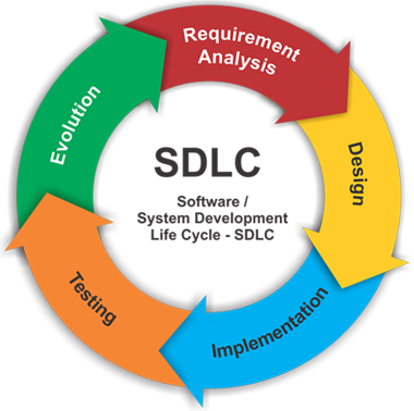 the seven phases of the systems A case study of the application of the systems development life cycle (sdlc) in 21 emphasizing that the sdlc is still primarily comprised of seven phases.