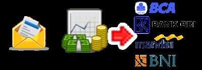 cara deposit, cara deposit bisnis pulsa, cara deposit agen pulsa, cara deposit server pulsa