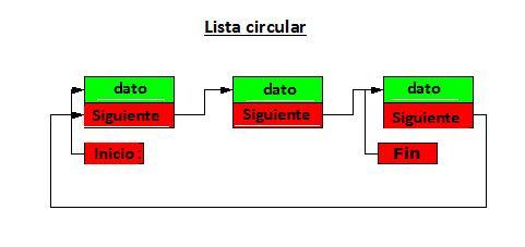 Estructura De Datos Lista Circular