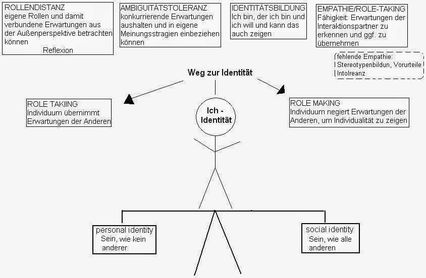 theorie in pädagogik