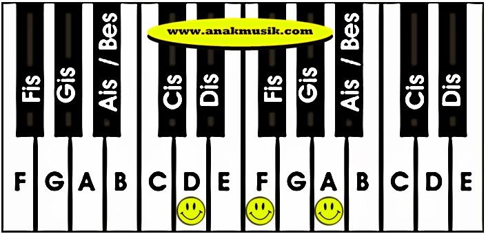 Kunci Dasar Keyboard Dm