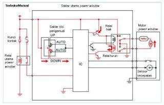 Cara Kerja Power Windo Membuka Secara Manual
