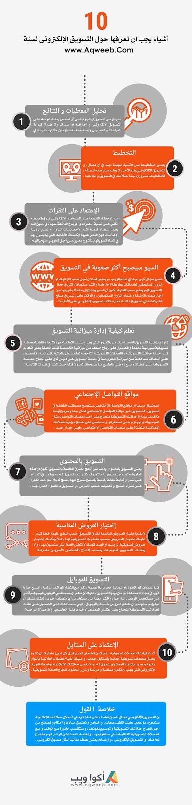 10 أشياء يجب ان تعرفها حول التسويق الإلكتروني ( أنفوجرافيك )