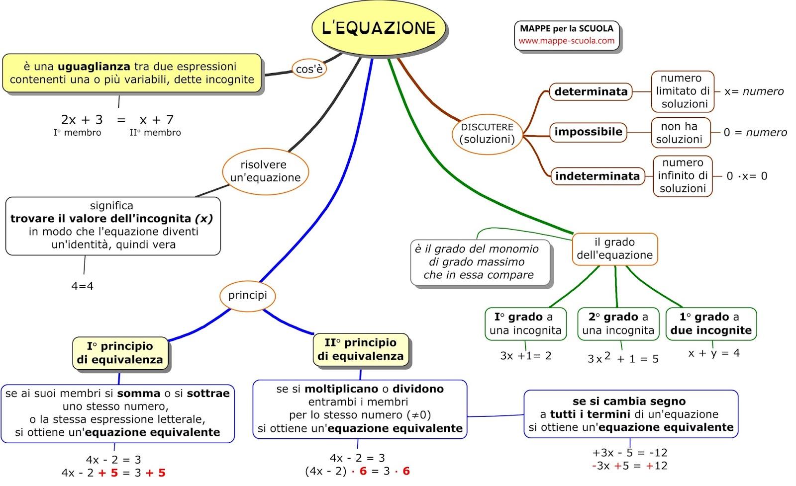 Mappe per la scuola l 39 equazione - Tavola di tracciamento secondo grado ...