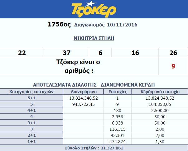 Τζόκερ. Ένας υπερτυχερός κερδίζει 13.824.348 ευρώ! Φυσικά ποτέ δεν θα μάθουμε το όνομα του τυχερού-ής...