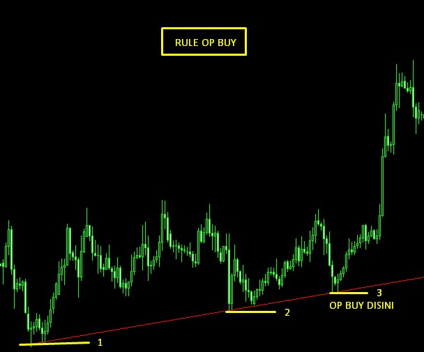 rule op buy tanpa indikator