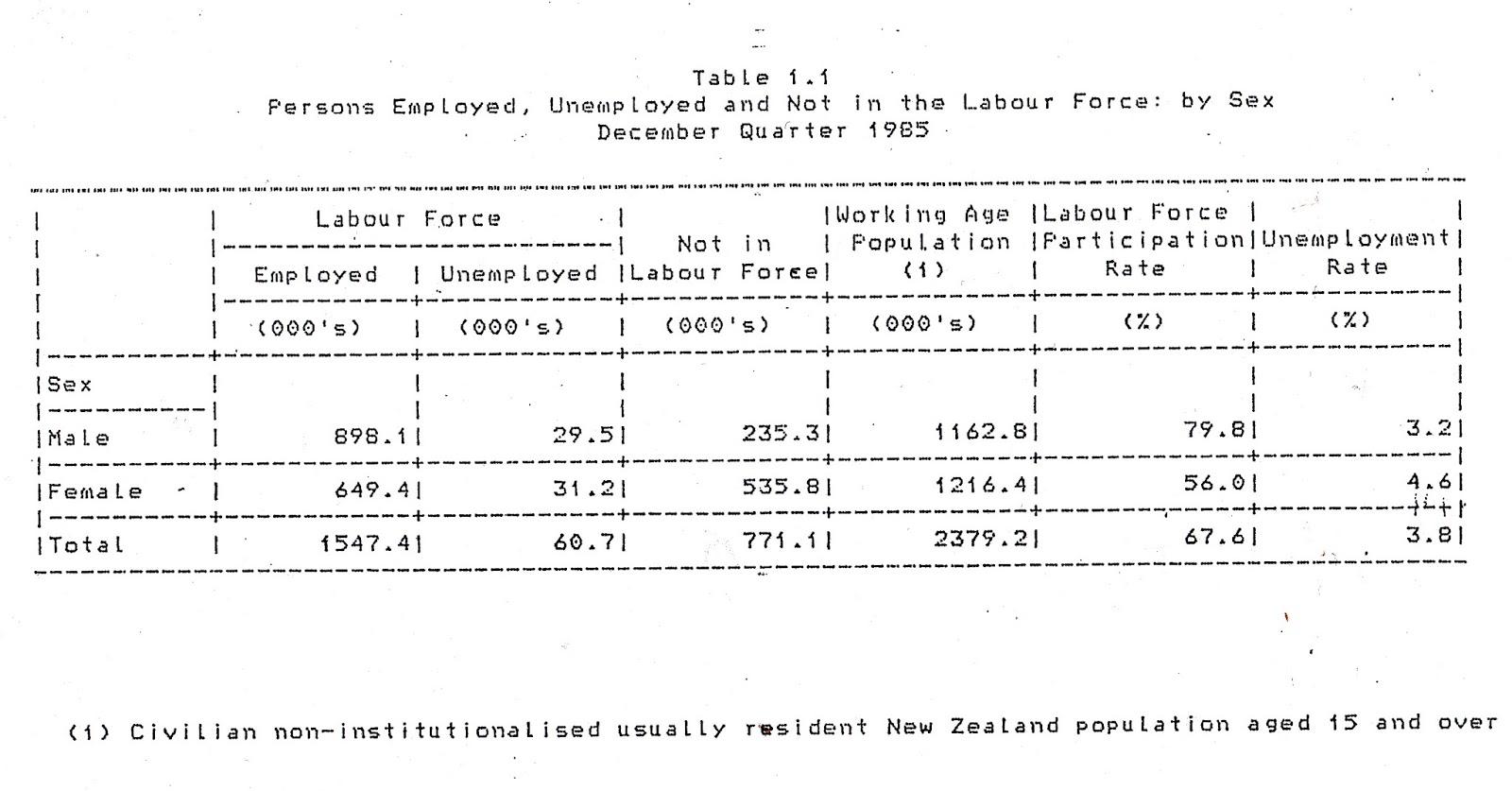 Survey Happy Zealand Birthday Economics Dear New