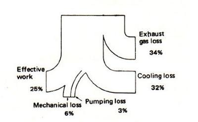 Efek Jikalau Mesin Terlalu Panas ( Over Heating ) Dan Terlalu Hambar ( Over Cooling )