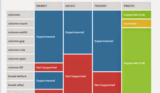 The Multi Column Layout and How it Will Change Web Design