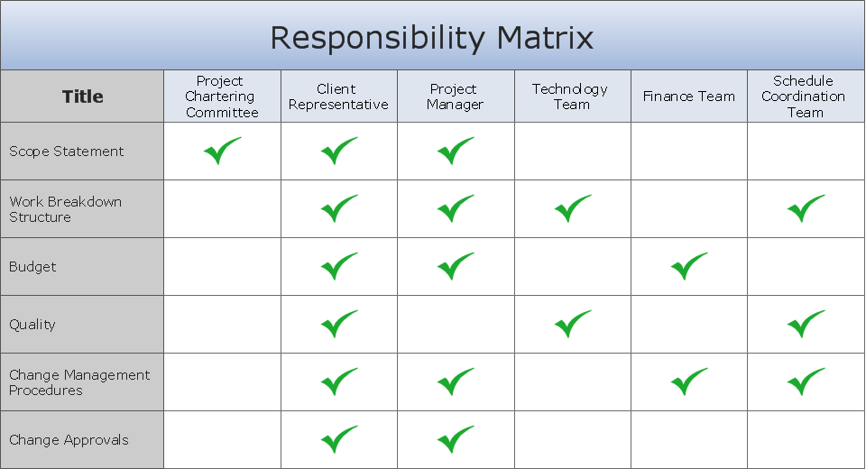 roles and responsibilities template and responsibilities chart templates excel template 24517