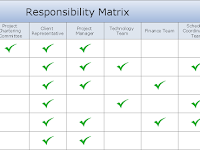 The Responsibility Assignment Matrix Project Management