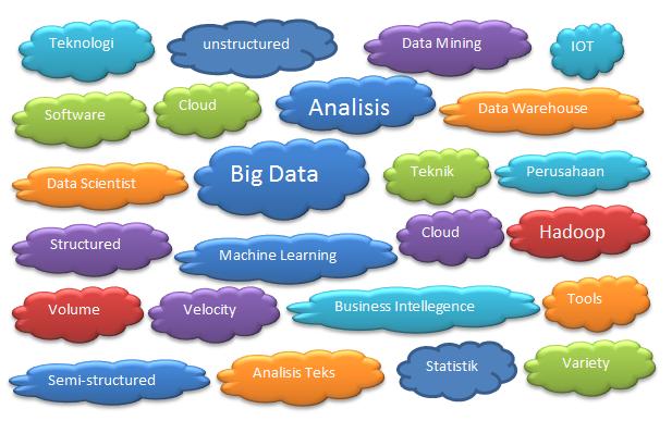 IBM Big data Analytics, HP Big Data, SAP Big Data Analytics, Microsoft Big Data Analytics, Oracle Big Data Analytics, Talend Open Studio