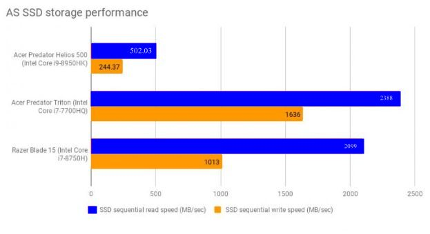 helios 500 SSD storage performance blue