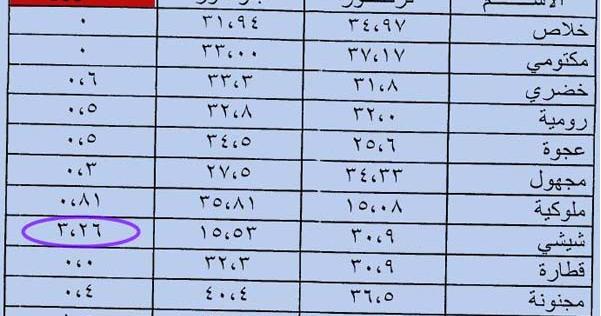 جدول السعرات الحرارية في انواع التمر مصنع تمور متاجر مدى