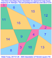 Area Magic Square interpretation of a Frénicle magic square