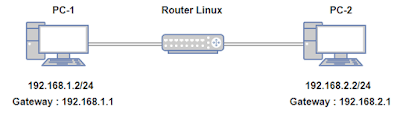 Contoh Topologi Router dan Client