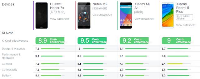 كل ما تود معرفته عن مواصفات مميزات و عيوب هاتف Nubia M2