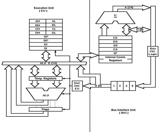 Architecture Products Image: Architecture Of Microprocessor