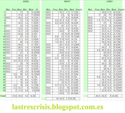 Talamanca de Jarama, abril, mayo junio de 2017 tiempo meteorológico