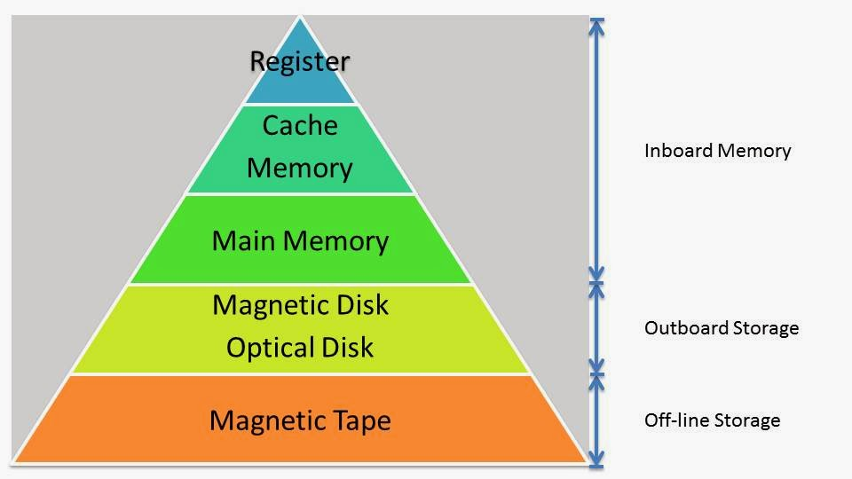Memory Hierarchy Technical Notes