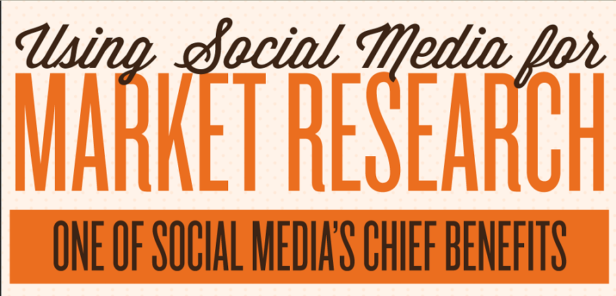How Businesses Are Using Social Media For Market Research: image