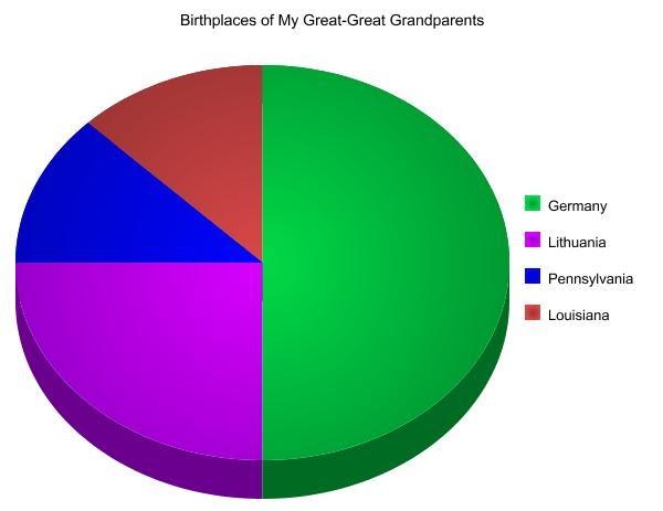 "ABT UNK: Saturday Night Genealogy Fun: My ""Heritage Pie"" Chart"