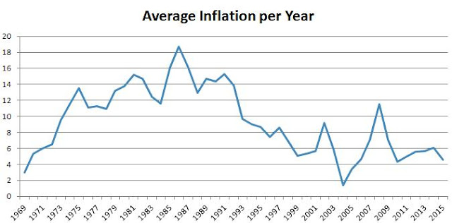 South African inflation rate 1969-2015