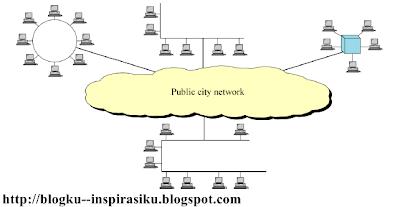 Klasifikasi Jaringan Komputer - BlogKu Inspirasiku