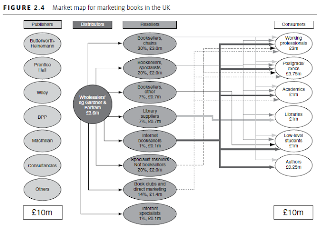 Market map for marketing books