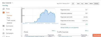 Screenshot PageViews Blog dari masa kemasa (hehehe)