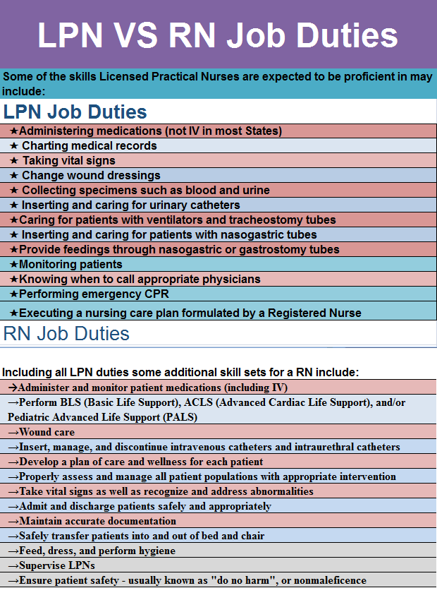 compare and contrast rn s to lpn s Nursing: discussion board: evidence based vs clinical learning objective: • compare and contrast research and evidence-based practice for this discussion, you will be defining research in nursing and evidence-based practice in nursing.