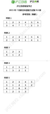 Đáp án đề thi năng lực tiếng Nhật JLPT N3 năm 2015 phần nghe