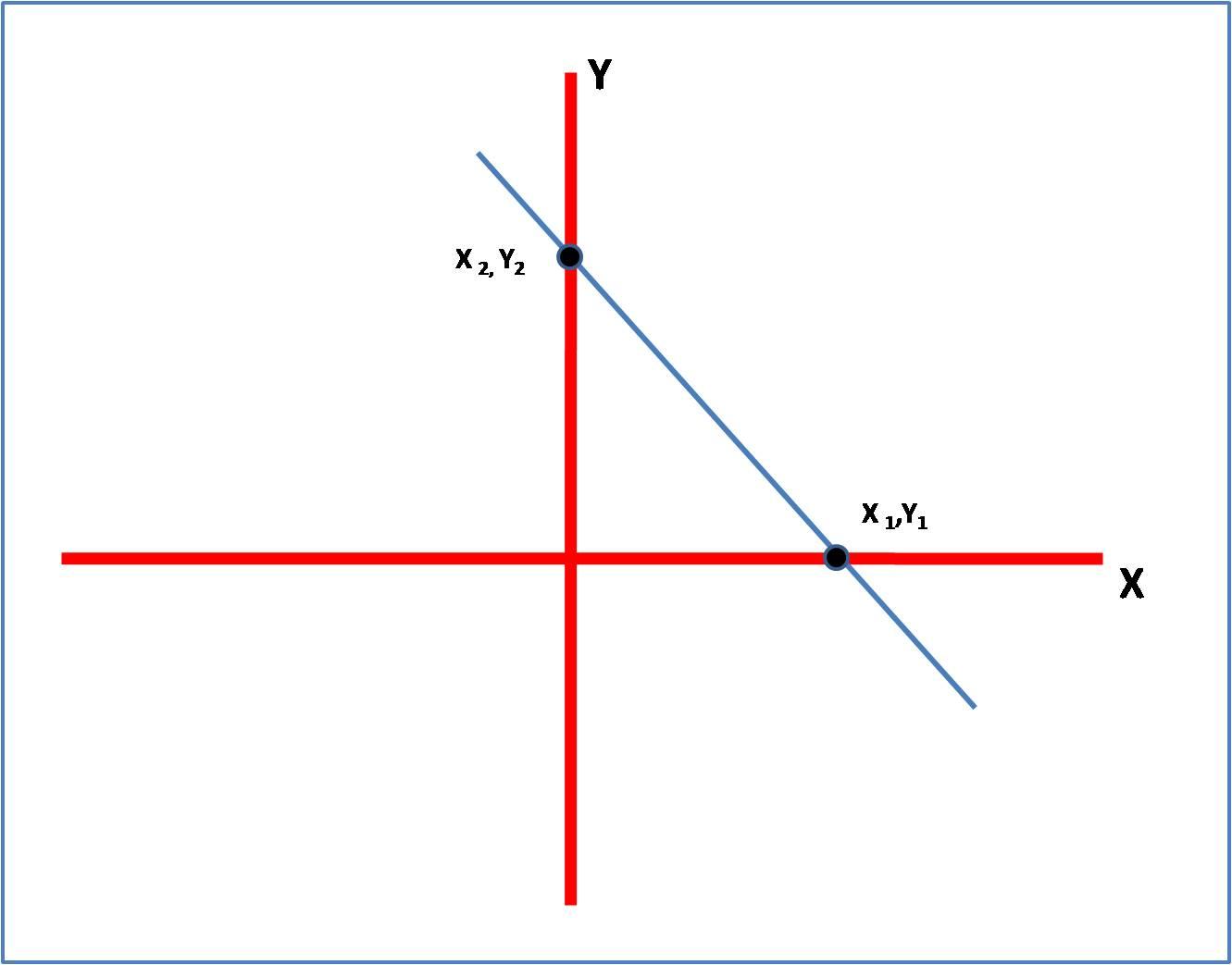 Persamaan Garis Lurus Yang Melewati Dua Titik | De Eka