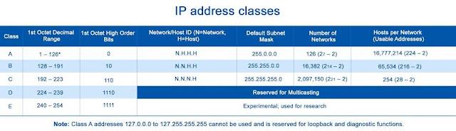 Pengertian IP Address, Fungsi, Jenis dan Kelas IP Address