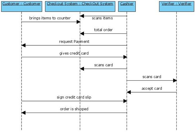 UML Diagrams for Book Store ~ Study Point