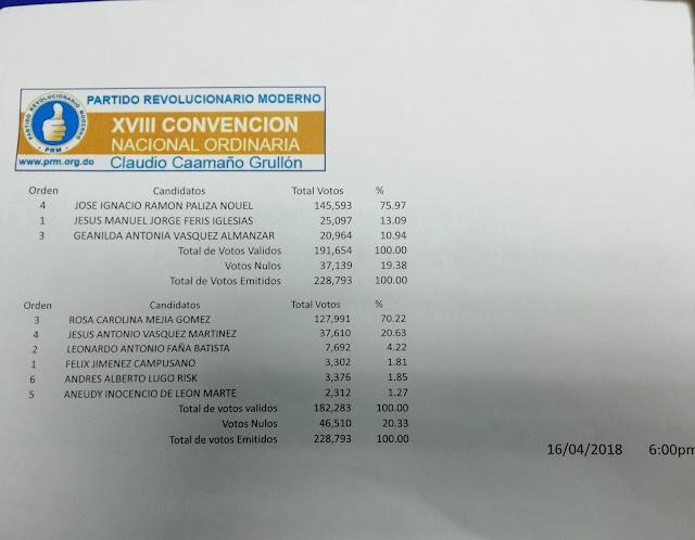 Boletín final oficial Convención del PRM: Paliza gana con 75.97 la presidencia y Carolina Mejía con el 70.22% la secretaría General.