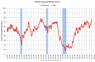 NAHB: Builder Confidence Decreased to 75 in January