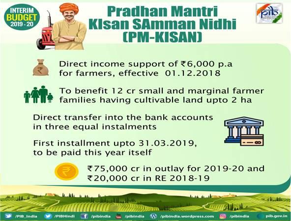 interim-budget-2019-Pradhan-Mantri-KIsan-Samman-Nidhi