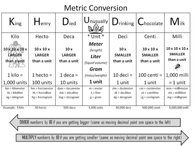 Mr Davis Grade 45 Class Math Conversion Chart