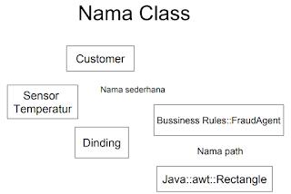 gambar name class diagram