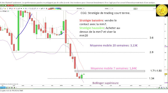 Analyse technique CGG [19/03/18]