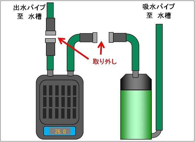 水槽クーラー 接続方法